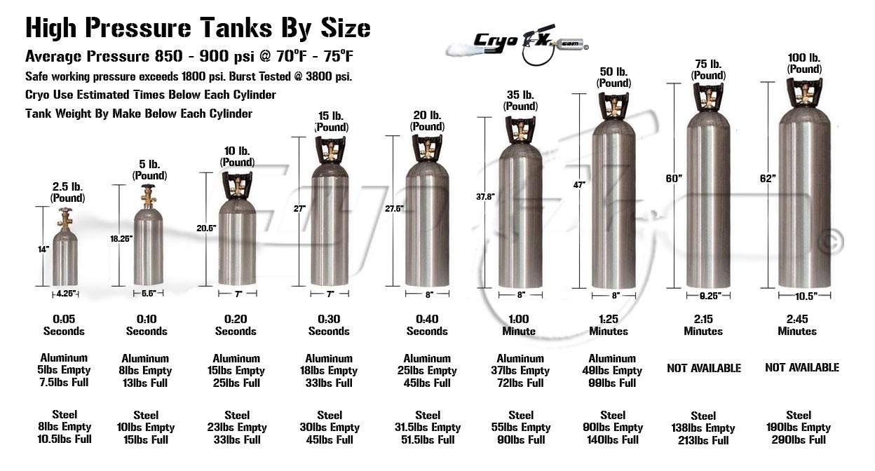 CryoFX 5 Lb Co2 Cylinder - 5Lb Co2 Cylinder