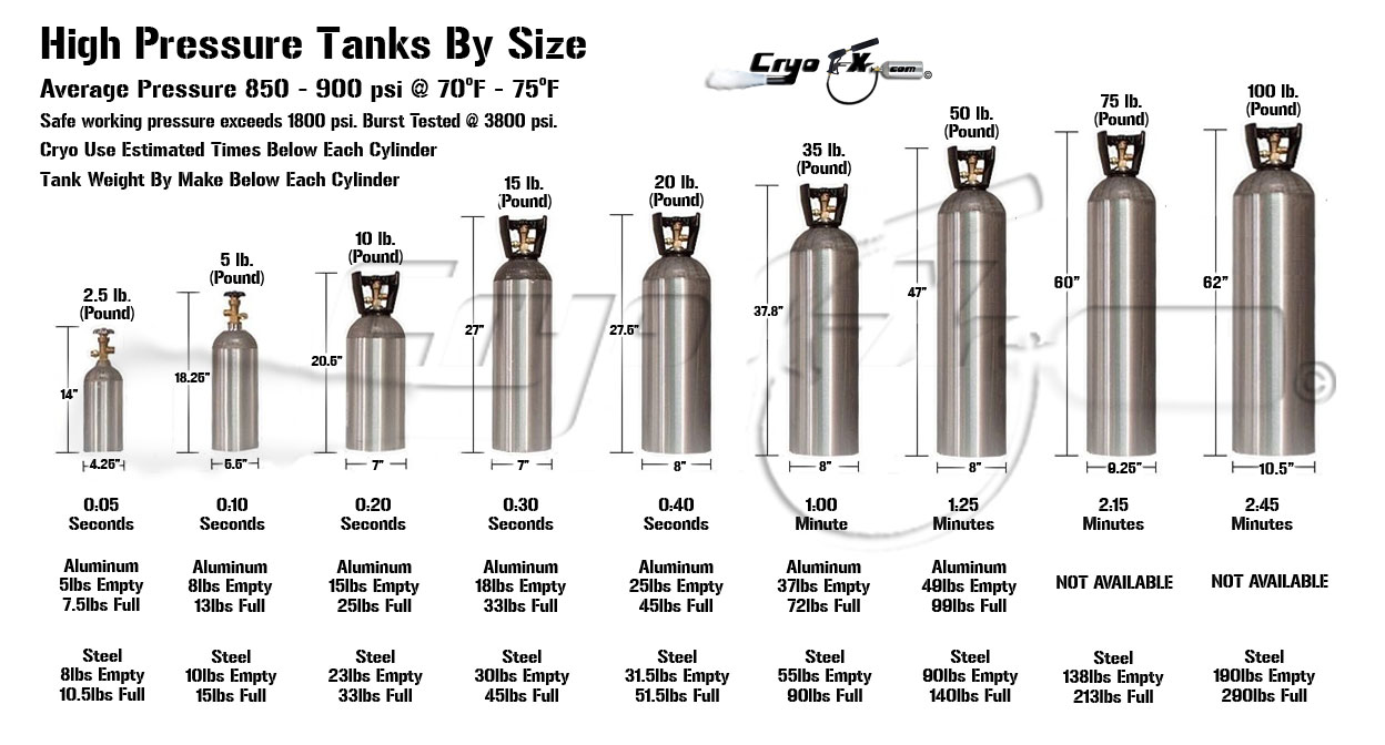 CO2 Special Effect Tanks or Co2 Cylinders 20lbs